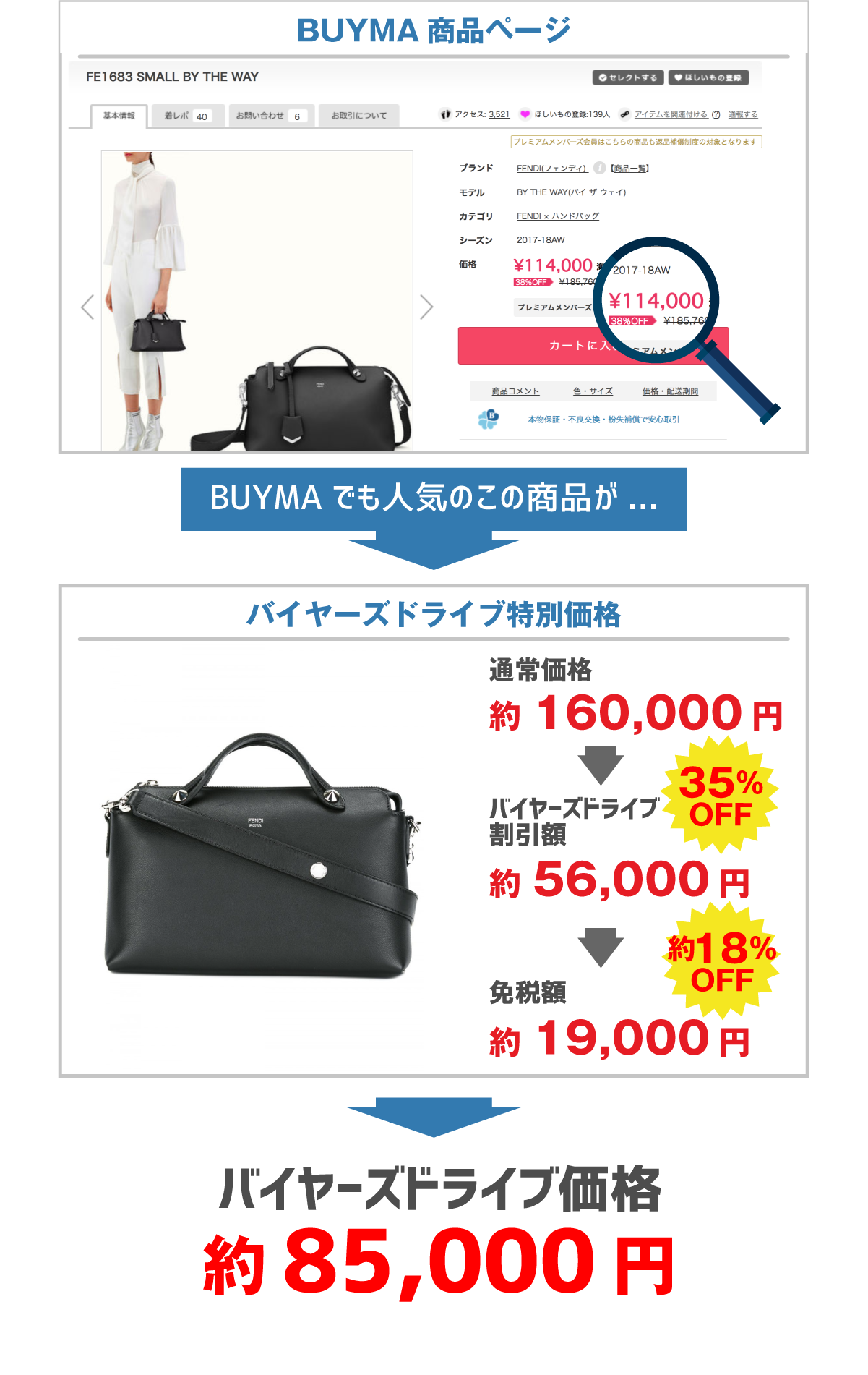 【FENDI】SMALL BY THE WAYバッグ
